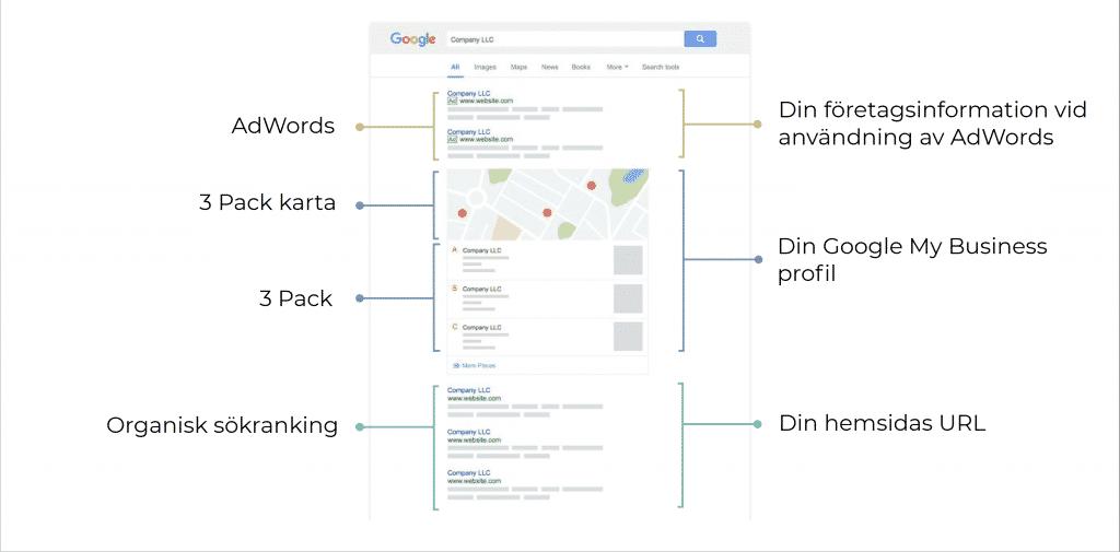 Google SEO layout